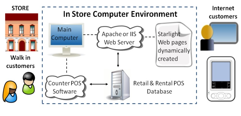Retail and rentals POS architecture web app